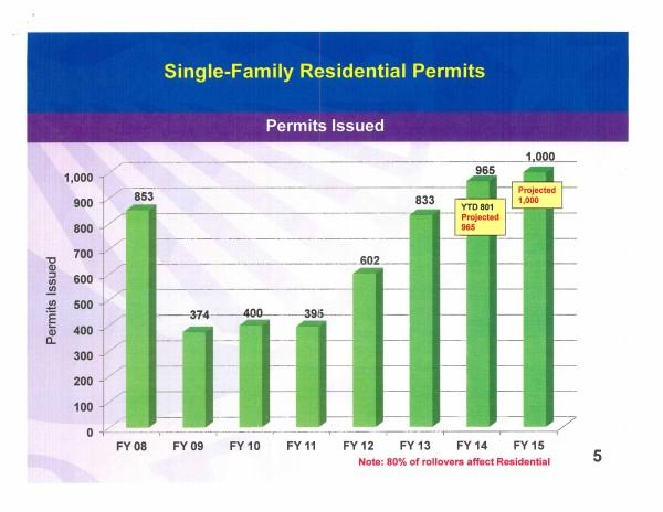 City of Peoria Economic Dev Homebuilders meeting_Page_6
