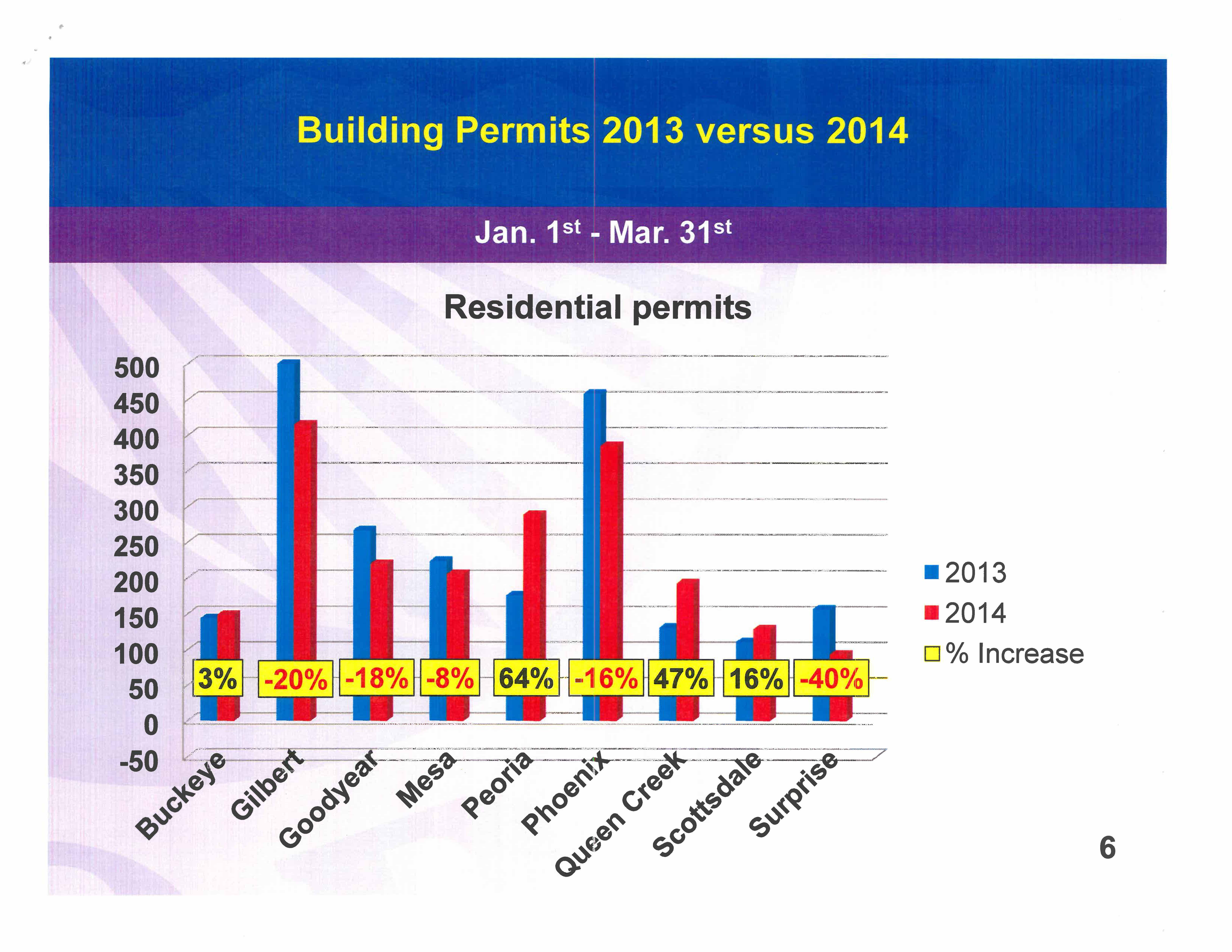 City of Peoria EconomicDev Homebuilders meeting_Page_7